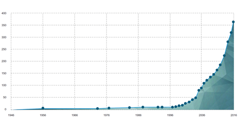 Cumulative number of policy interventions per year (counting individual revisions separately)