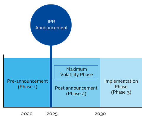 Figure 9. IPR Announcement