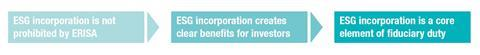 Evolution of the case for ESG incorporation into the investment process