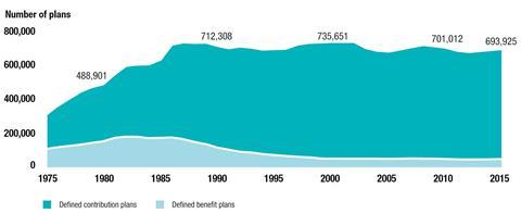 Total number of private sector defined benefit and defined contribution retirement plans in the United States
