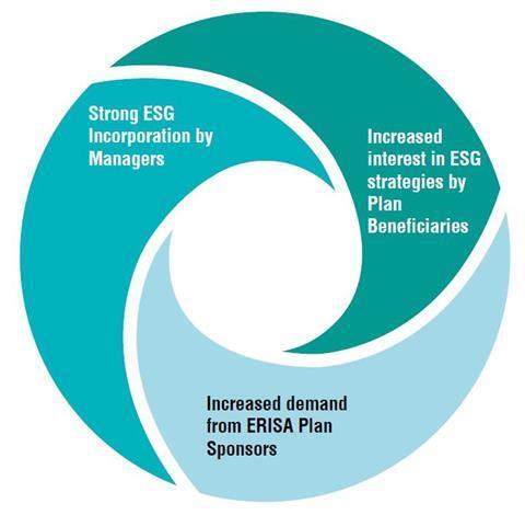 ESG positive loopJPG