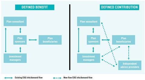 ESG info flows in DB and DC plans