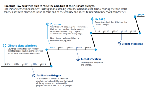 Figure 4: The global stocktake and third round of climate pledges could catalyse the inevitable policy response