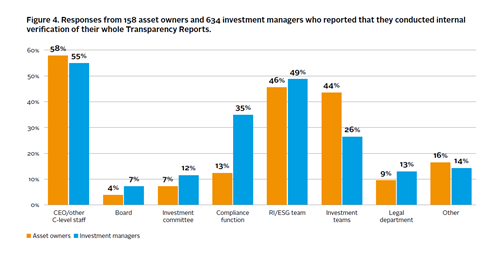 Responses from 158 asset owners and 634 investment managers on internal verification of their Transparency Reports