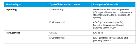 Examples of reporting and management standards for ESG information