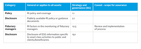 Prioritised strategy and governance processes for internal audit external assurance of related internal controls