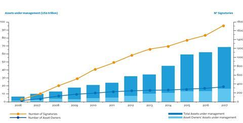 PRI growth chart 2006-2017