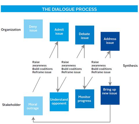 Ferraro/Buenza dialogue process