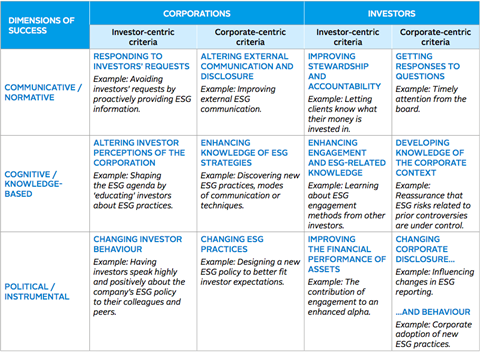 Table 2: ESG engagement value