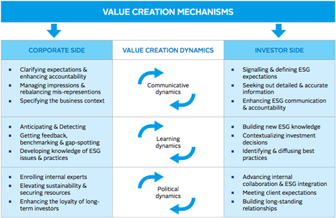ESG engagement value dynamics