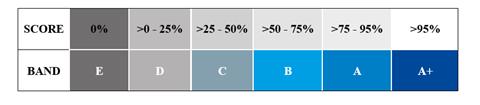 Assessment scoring