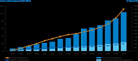 PRI signatory growth 2006-2020