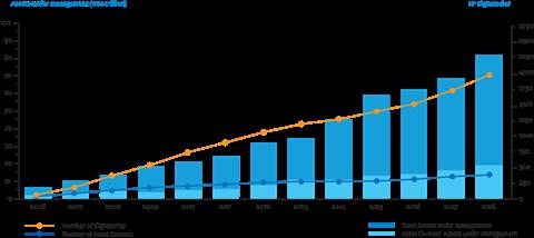 PRI growth 2006-2018