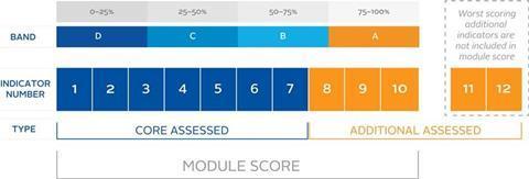 PRI assessment scores