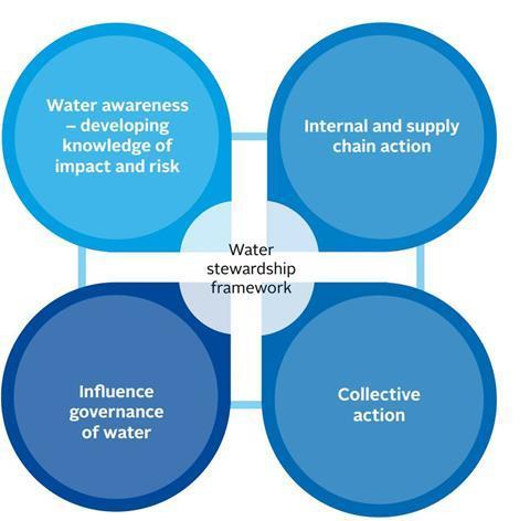 water engagement framework