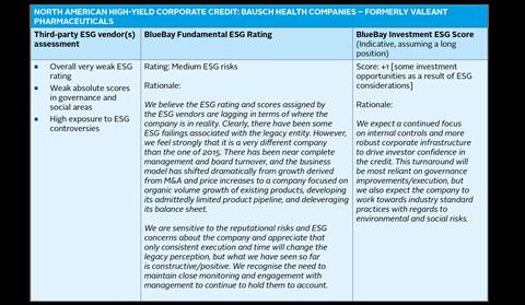 Credit risk case study: BlueBay Asset Management LLP | Case