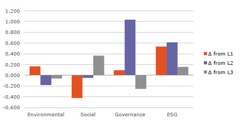 Shape ratio on a different portfolio that is based on a subset of stocks with low (L1), medium (L2) or high (L3) initial ESG levels: so long in stocks with strong ESG momentum and short in stocks with wak ESG momentum.