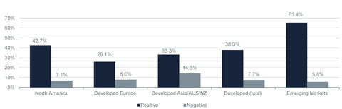 ESG and Corporate Financial Performance: Tracking the link between ESG & CFP across various regions (vote-count sample)