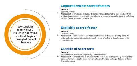 CRA2 Moody's Auto ESG