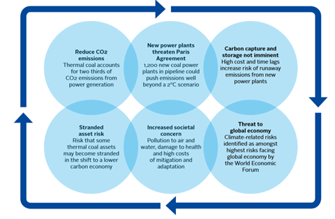 Phasing out investments in thermal coal | Reports/Guides | PRI