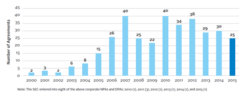 An example from the US of corporate NPAs and DPAs 2000-2015