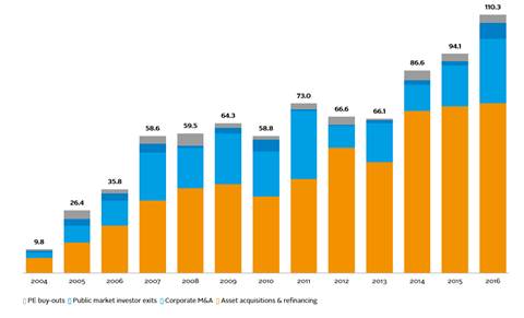Acquisition transactions in renewable energy by type