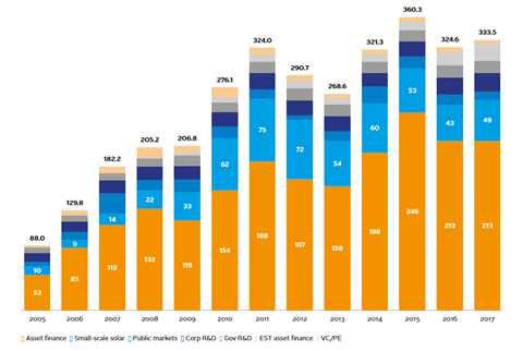 Global new investment in clean energy by asset class