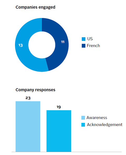Companies engaged and company responses during engagement