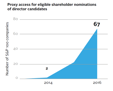 Proxy access for eligible shareholder nominations of director candidates