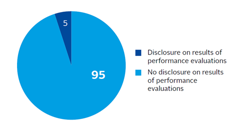 Companies that disclose board valuations