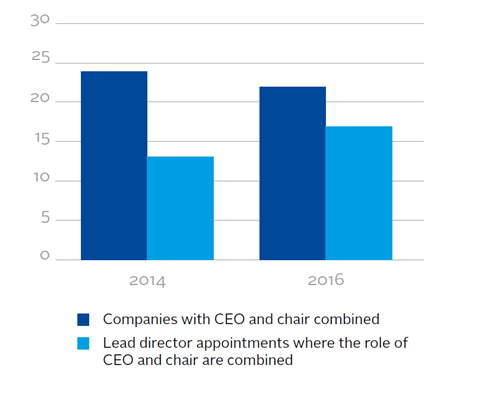 Companies with combined chair and CEO roles