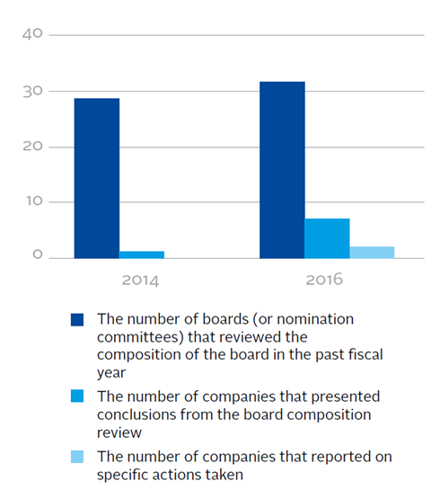 Review of board composition