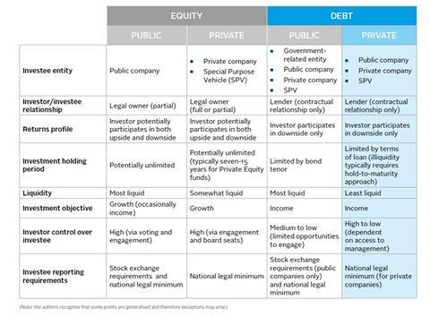Comparing private debt and other asset classes