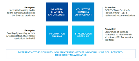 Earnings and governance related tax risks can come from several angles