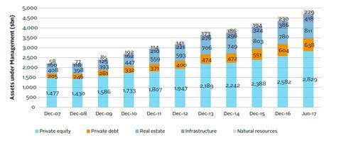 An overview of private debt   Reports/Guides   PRI