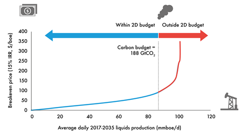 Oil carbon supply cost curve