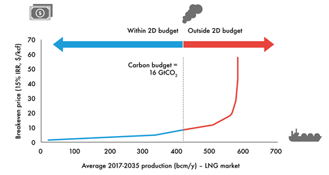 LNG carbon supply cost curve