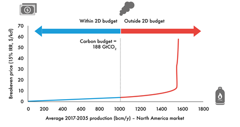 North American gas carbon supply cost curve