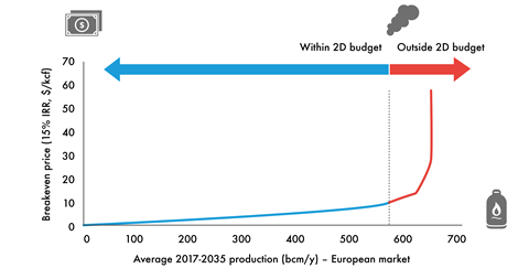 European gas supply cost curve