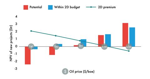 NPV sensitivity to oil price