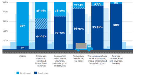 Share of a sector's environmental impact located in the supply chain
