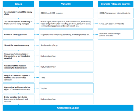 Example framework for identifying and prioritising ESG risk and opportunity in the supply chain