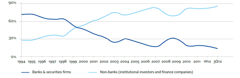 Relationship between bank and non-bank lending for leveraged loans 1994 to 2012