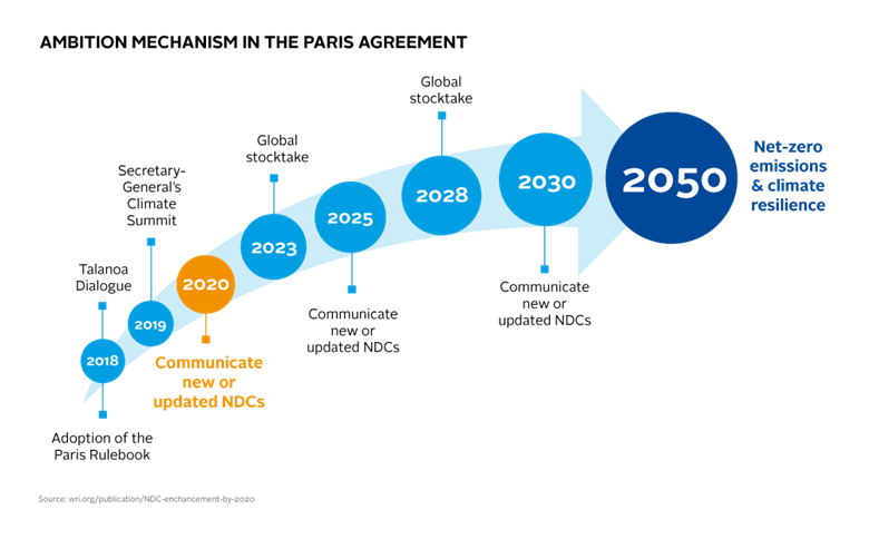 Graph showing the ambition mechanism for the Paris agreement showing Secretary General's Climate Summit in 2019, leading to Net-zero emissions and climate resilience in 2050