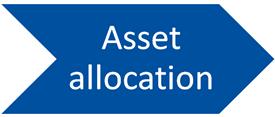 AO graphic - asset allocation