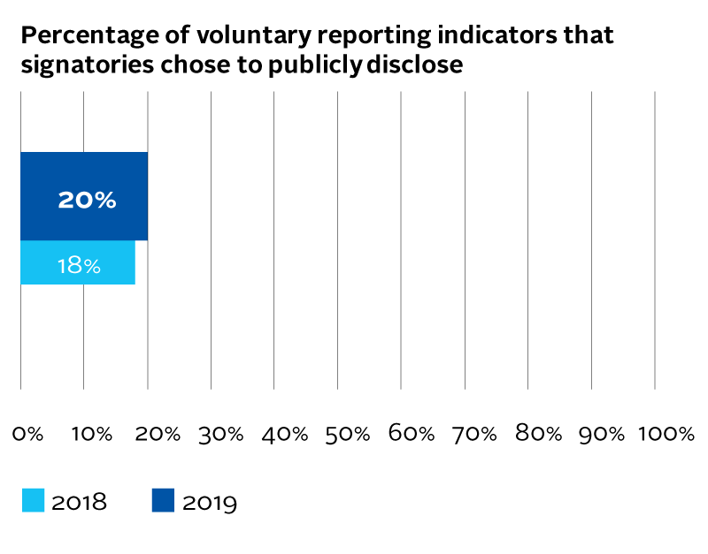 AR1_Percentage-of-voluntary-reporting-indicators-that-signatories