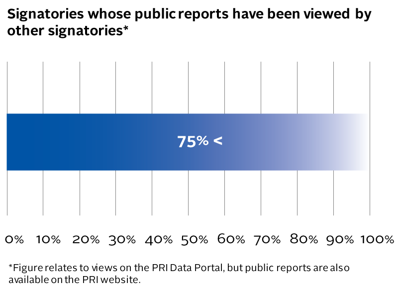 AR6_Signatories-whose-public-reports-have-been-viewed