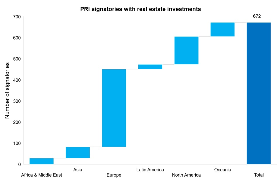 PRI sig real estate